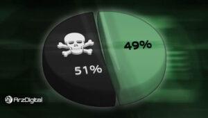 حمله 51 درصد در بلاک چین چیست؟ + ویدیو