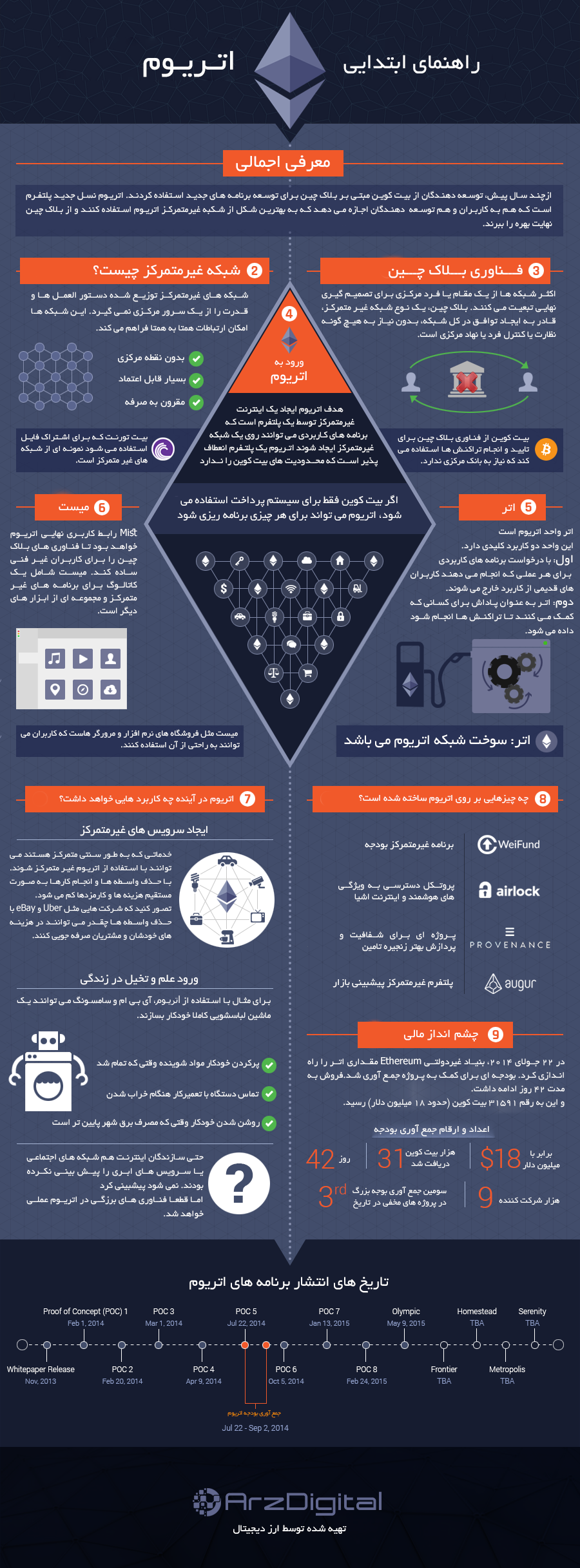 اینفوگرافیک|راهنمای اتریوم