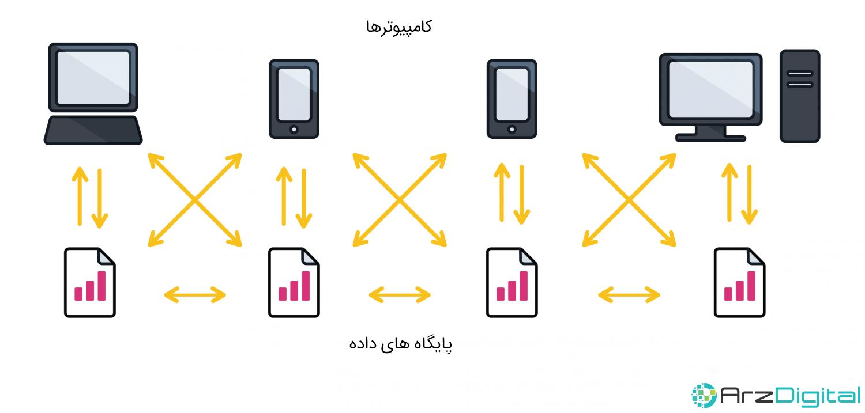 تفاوت های پایگاه داده سنتی با بلاک چین چیست؟