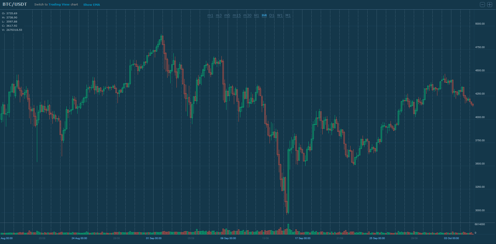 42 PM EST. Following a. please check out the previous BTC-USD market  analysis where an in-depth description.