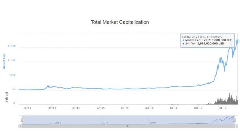 چرا ارزش بازار بیت کوین و ارزهای دیجیتال در سال 1397 به مبلغ یک هزار میلیارد دلار خواهد رسید؟