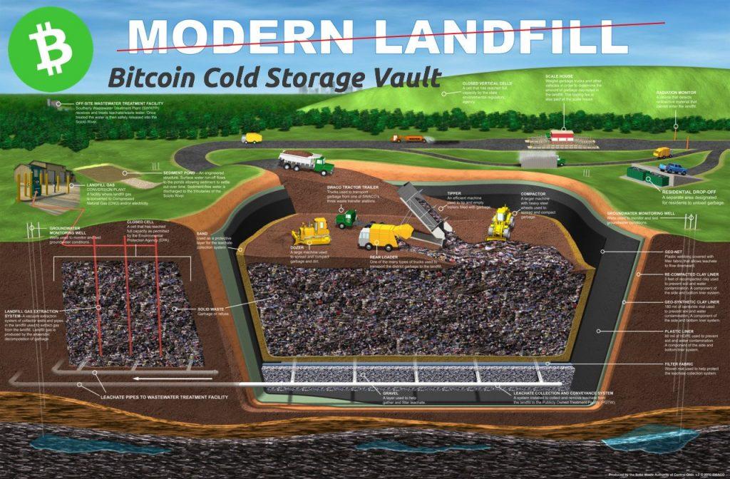 75 میلیون دلار از بیت کوین های این مرد زیر 200.000 تن زباله مدفون است !