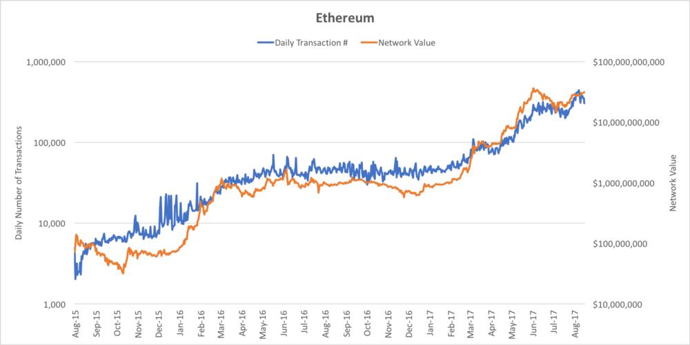 ارزش واقعی ارزهای رمزنگاری شده چقدر است؟