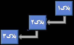 چرا برنامه نویسان باید با بلاکچِین آشنایی کامل داشته باشند؟