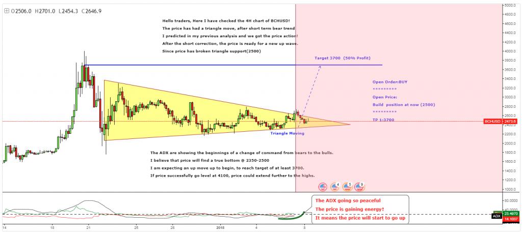 تحلیل تکنیکال هفتگی قیمت بیت کوین کش 17 جولای (26 تیر)