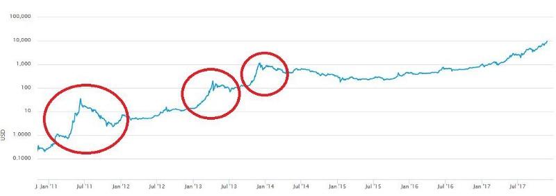 از هایپ نترسید ! چرا 20,000 دلار ارزش واقعی بیت کوین نیست ؟
