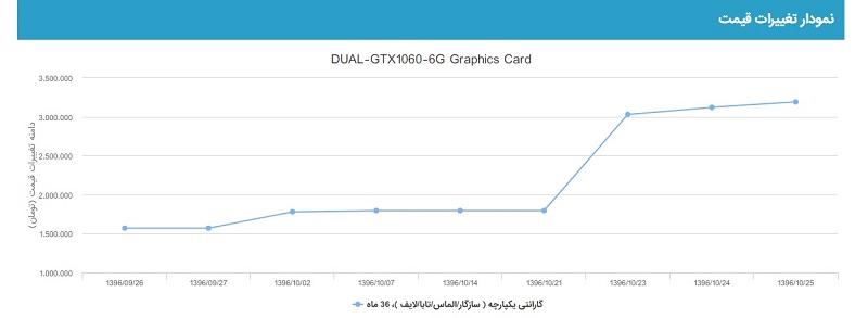 استخراج ارزهای دیجیتال، عامل کمیابی کارت گرافیک در ایران