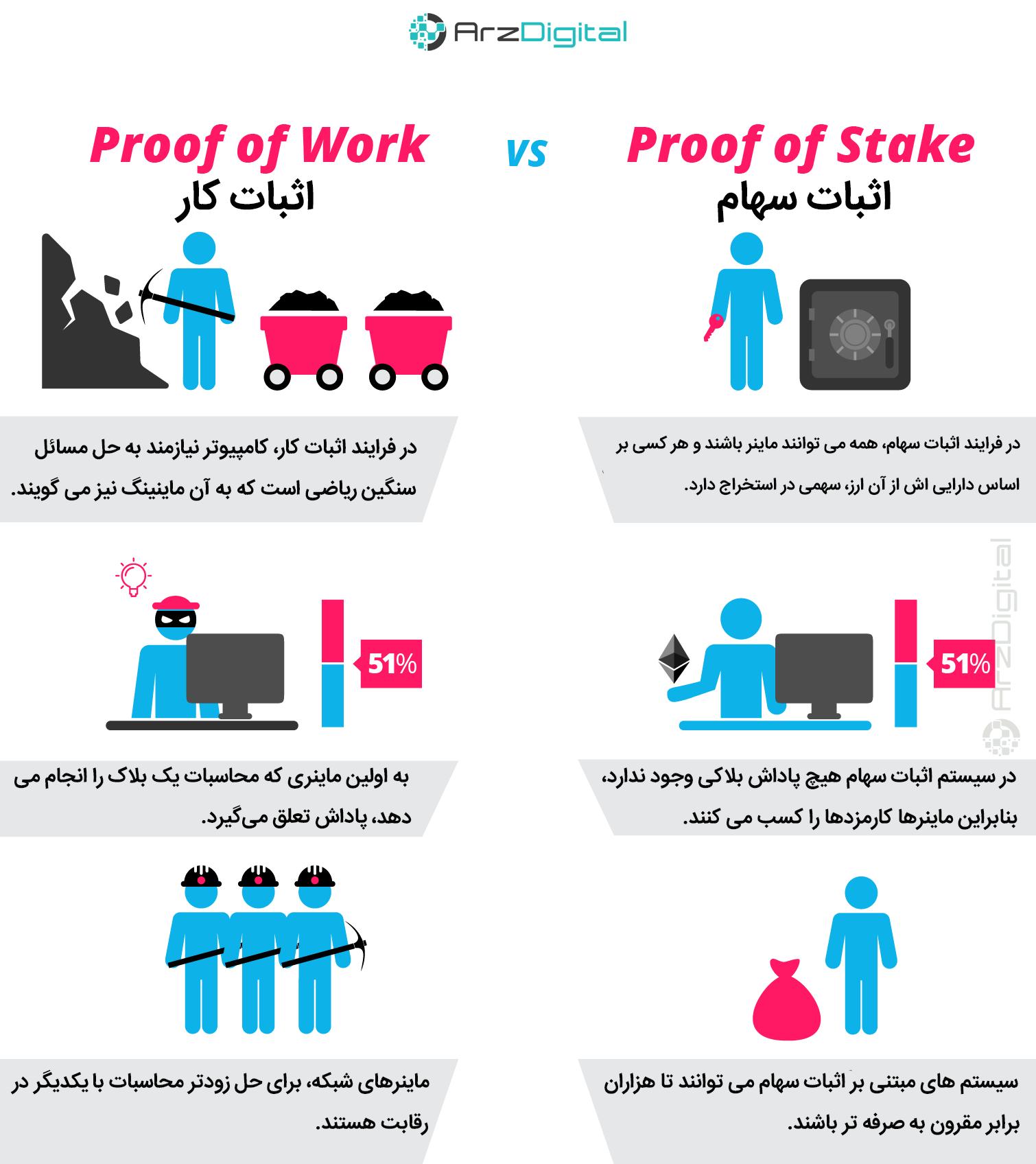اثبات انجام کار و اثبات سهام، مفهوم و تفاوت ها
