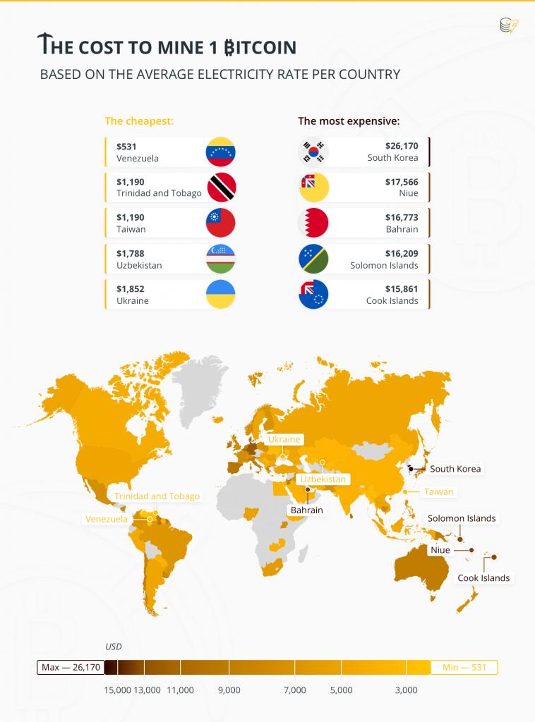 مقایسه وضعیت هزینهی استخراج بیتکوین در ایران و جهان
