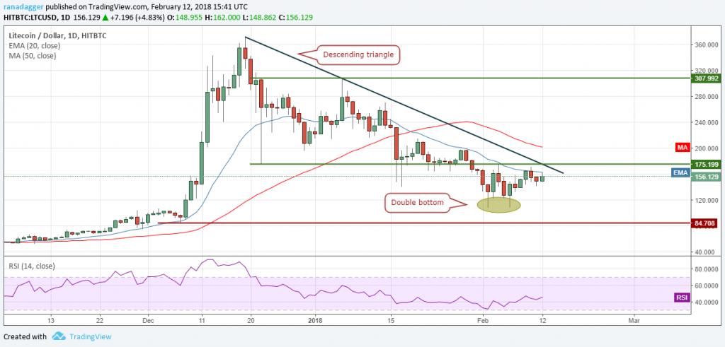 تحلیل تکنیکال هفتگی قیمت لایت کوین 16 اکتبر (24 مهر)
