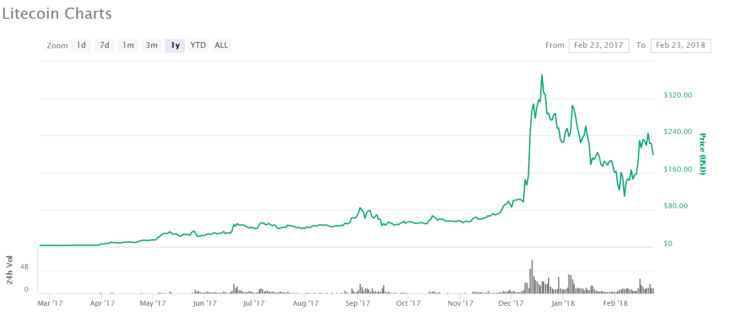 مصاحبه با چارلی لی: پیش بینی قیمت بیت کوین در کوتاه مدت غیر ممکن است