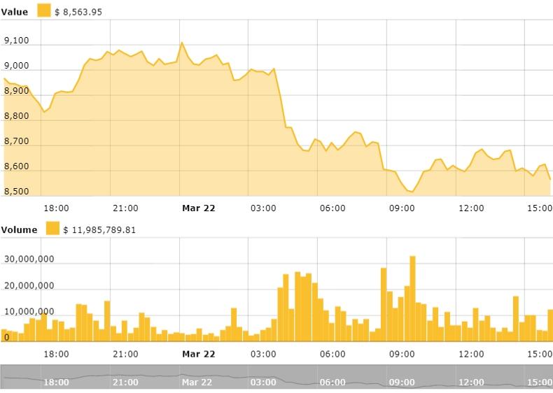 کاهش قیمت دوباره بیت کوین در پی اخبار منفی از بایننس