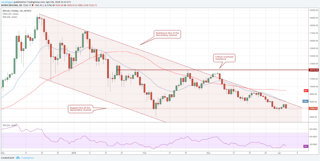 تحلیل تکنیکال هفتگی قیمت بیت کوین 16 اکتبر (24 مهر)
