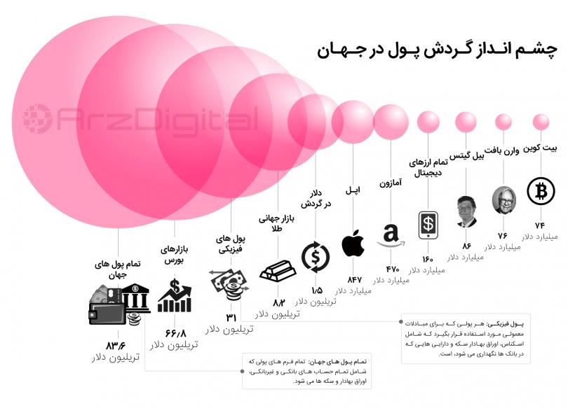 اینفوگرافیک مربوط به سال گذشته است