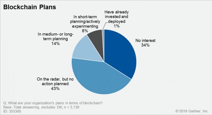 فقط یک درصد سازمانها از بلاک چین استفاده میکنند!