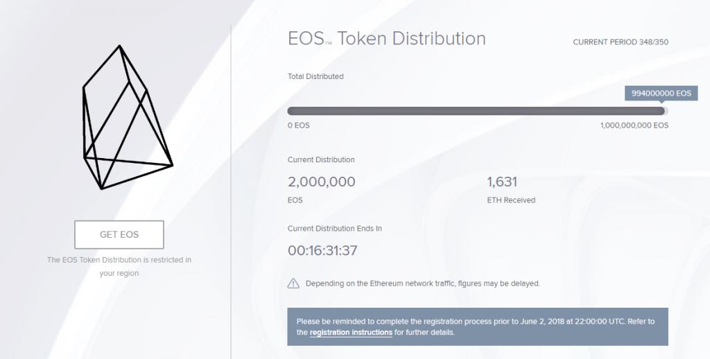 ایاس (EOS) بزرگترین ICO تاریخ را با 4 میلیارد دلار به پایان خواهد رساند !