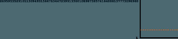 توضیح سختیِ شبکه (دیفیکالتی) بیت کوین
