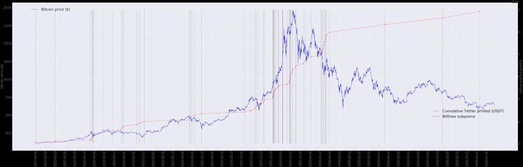 بررسی تخصصی تاثیر تتر بر افزایش قیمت شدید بیت کوین در سال 2017