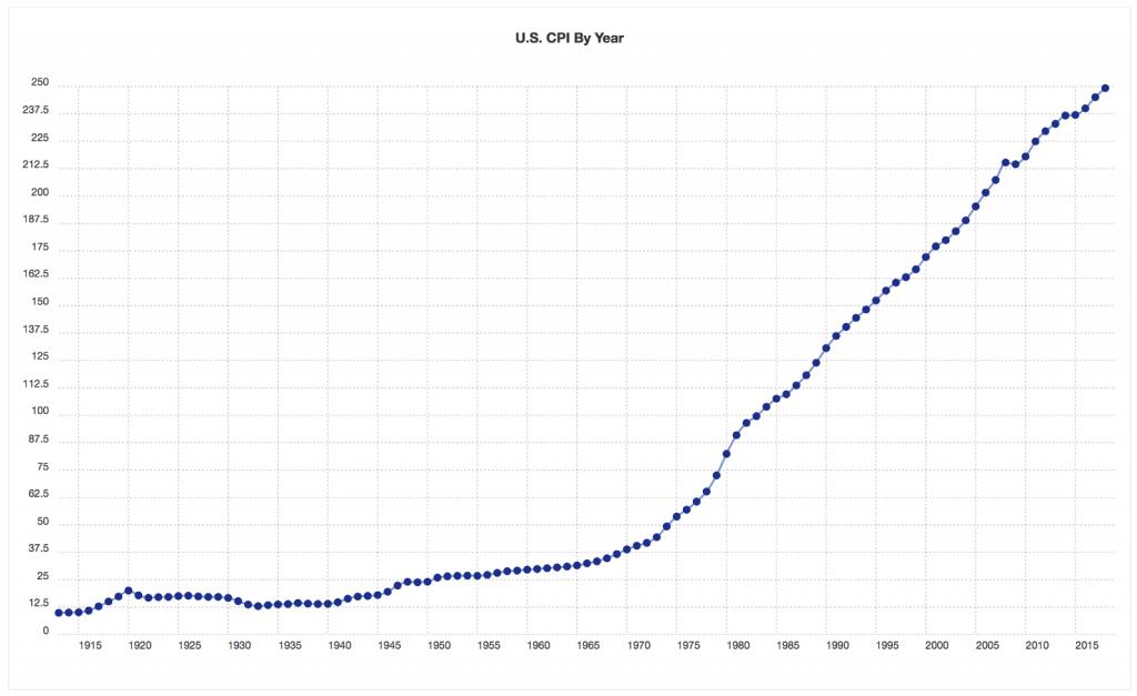 بررسی بزرگترین حبابهای اقتصادی تاریخ/ جایگاه بیت کوین کجاست؟