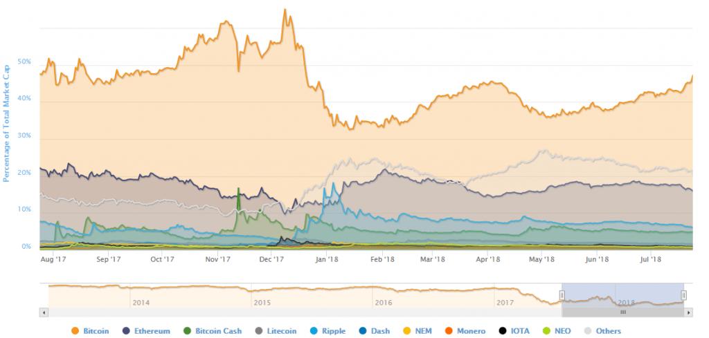 بیت کوین به بالاترین قیمت 2 ماه اخیرش دست یافت