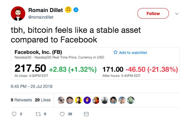 پوزخند جامعه ارزهای دیجیتال به سقوط سهام فیسبوک