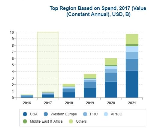 رشد چشمگیر سرمایهگذاری در پروژههای مبتنی بر بلاک چین