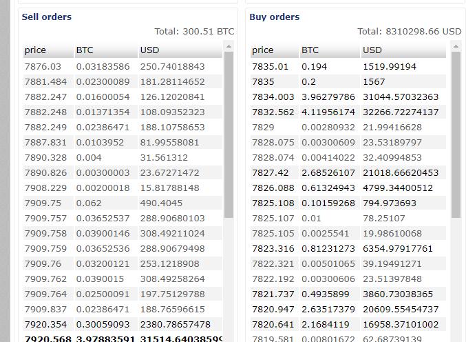 قیمت بیت کوین در صرافی وکس (WEX) به 9,000 دلار رسید !