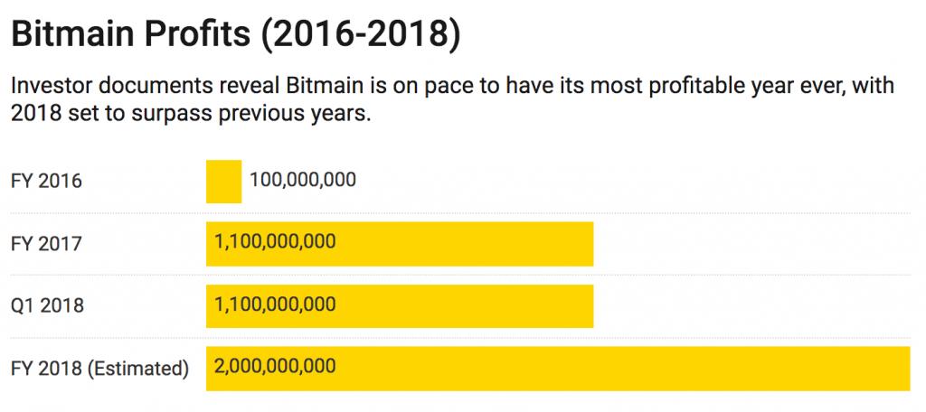 سهام 18 میلیارد دلاری بیت مین (Bitmain) در سپتامبر عمومی میشود !