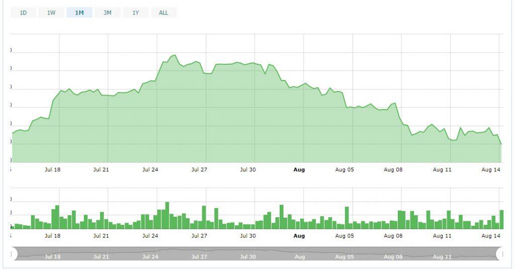 سقوط بازار ارزهای دیجیتال ادامه دارد/ اتریوم به پایینترین قیمت 9 ماه گذشته خود رسید !