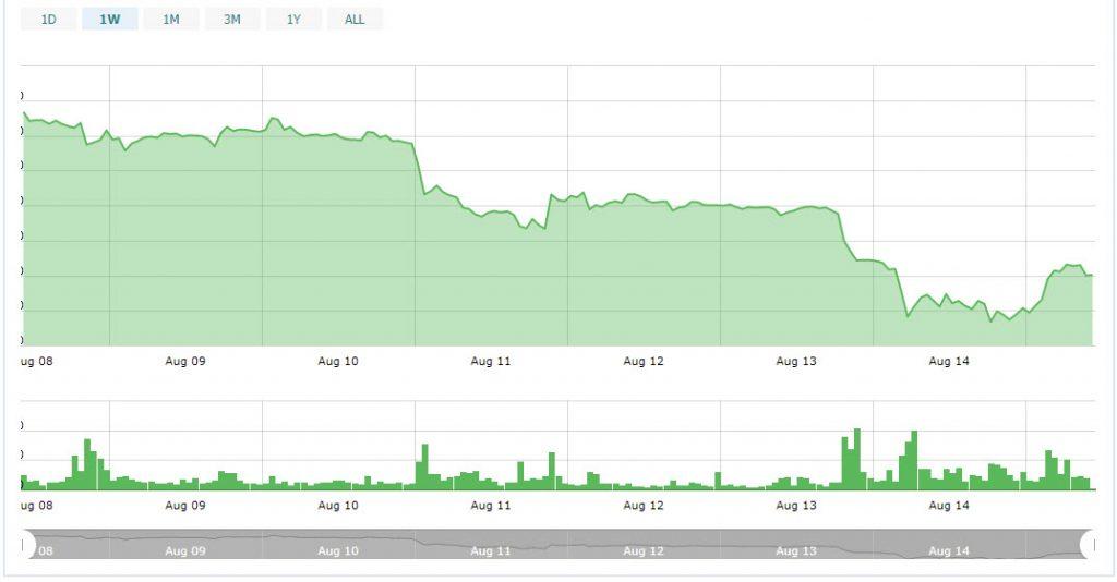 یکی از بیانگذاران اتریوم: سقوط اخیر بازار ارزهای دیجیتال جلودار رشد آن در آینده نیست !