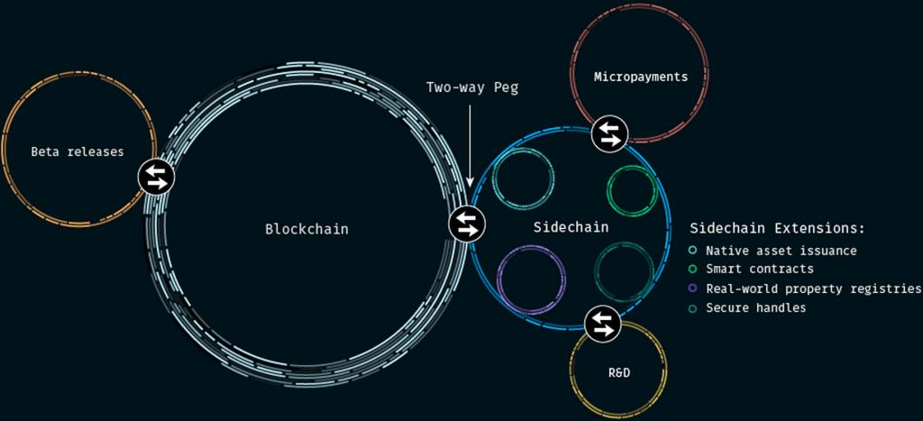 زنجیره جانبی (Sidechain) چیست؟