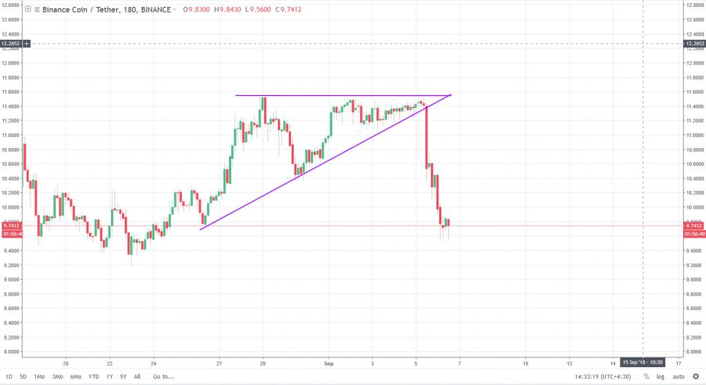 مثال مثلث صعودی