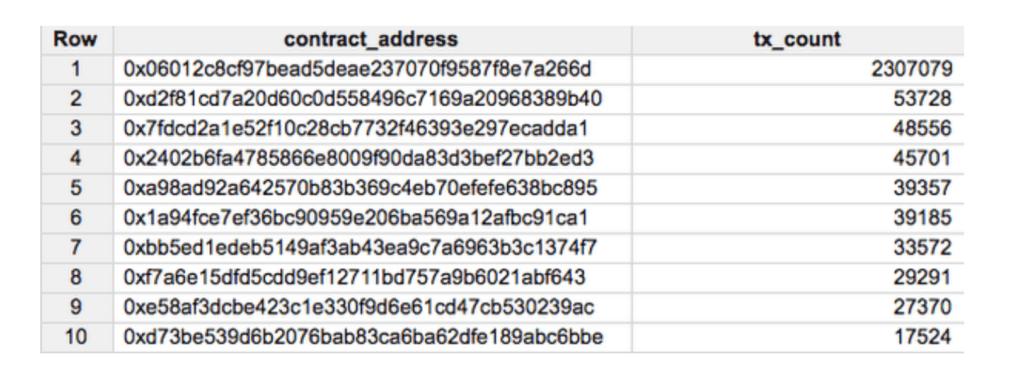 سرویس کلانداده گوگل از بلاک چین اتریوم استفاده خواهد کرد