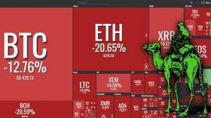 علت سقوط شدید روز گذشته بازار ارزهای دیجیتال چه بود؟