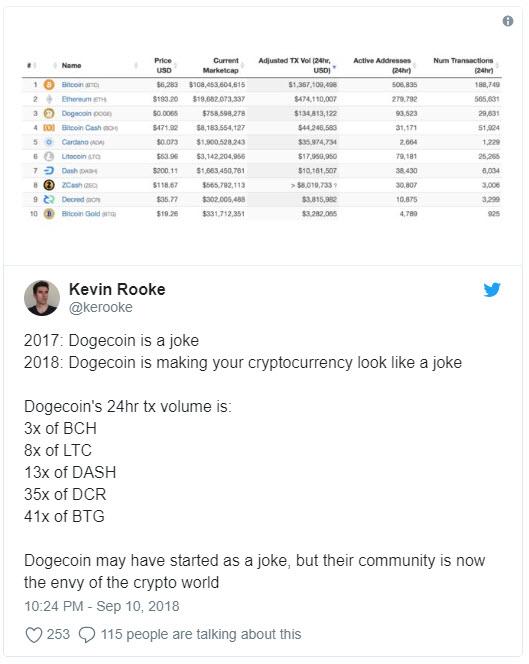 رشد شدید دوج کوین و واکنش جالب یک کاربر توییتری !
