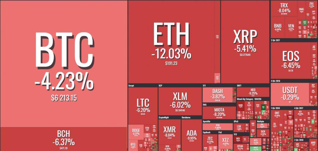 ادامه سقوط شدید بازار ارزهای دیجیتال/ اتریوم به پایینترین قیمت یک سال اخیر خود رسید !