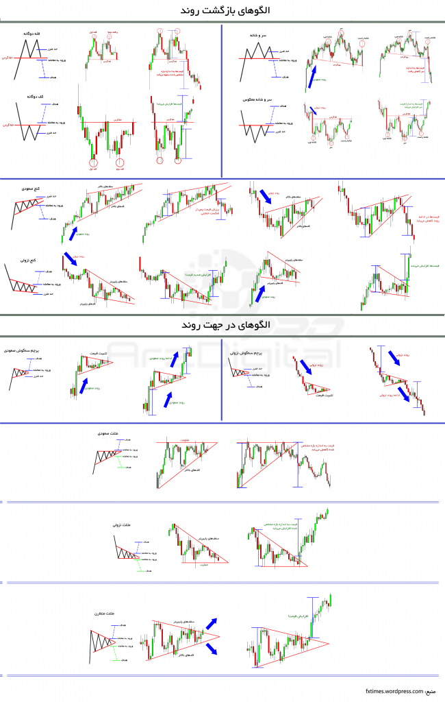 تشخیص نقاط ورود به الگوها و خروج از آنها در تحلیل تکنیکال