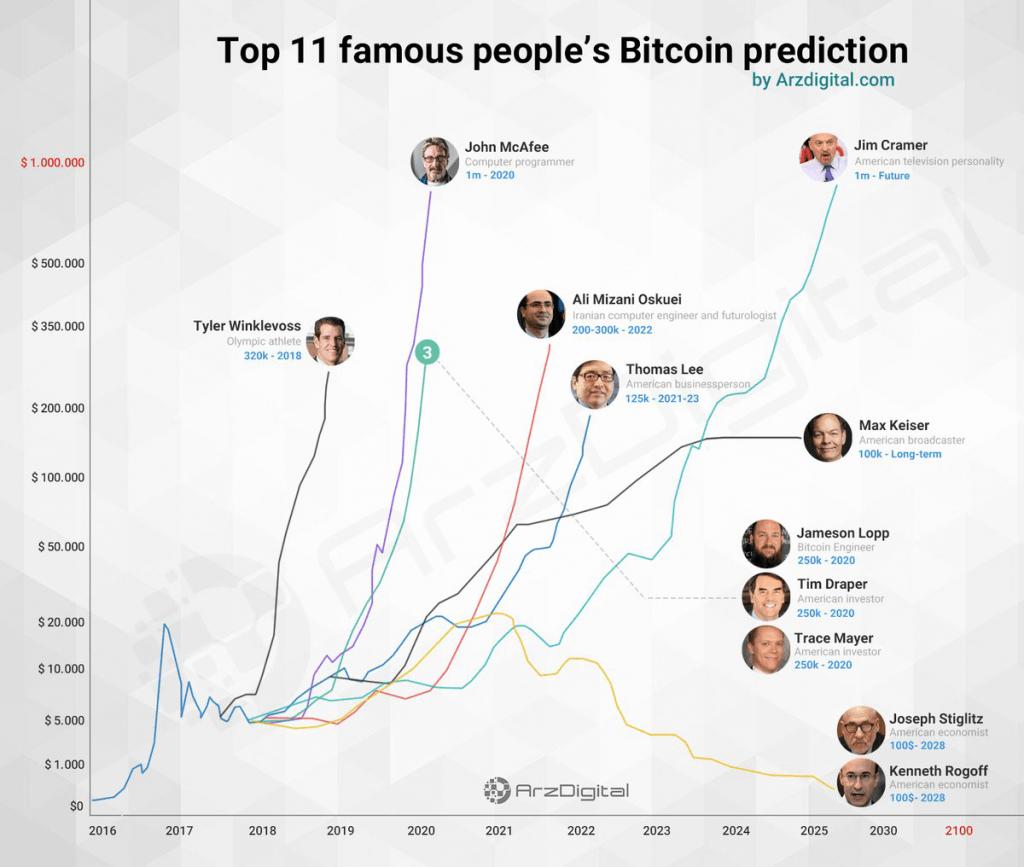 ۱۱ پیش بینی توسط افراد مطرح در مورد آینده قیمت بیت کوین