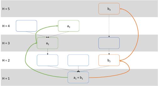 نگاهی اجمالی به راهحلهای گسترش و سرعتپذیری اتریوم: کسپر، پلاسما، شاردینگ
