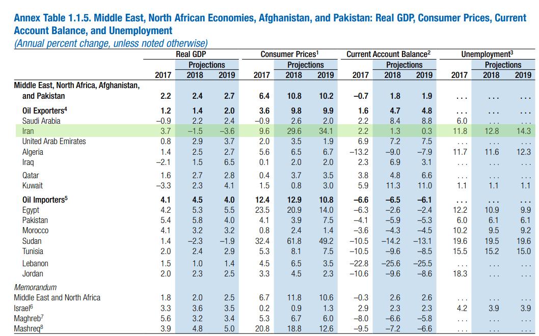 رشد اقتصادی ایران در ۲۰۱۸ منفی شد