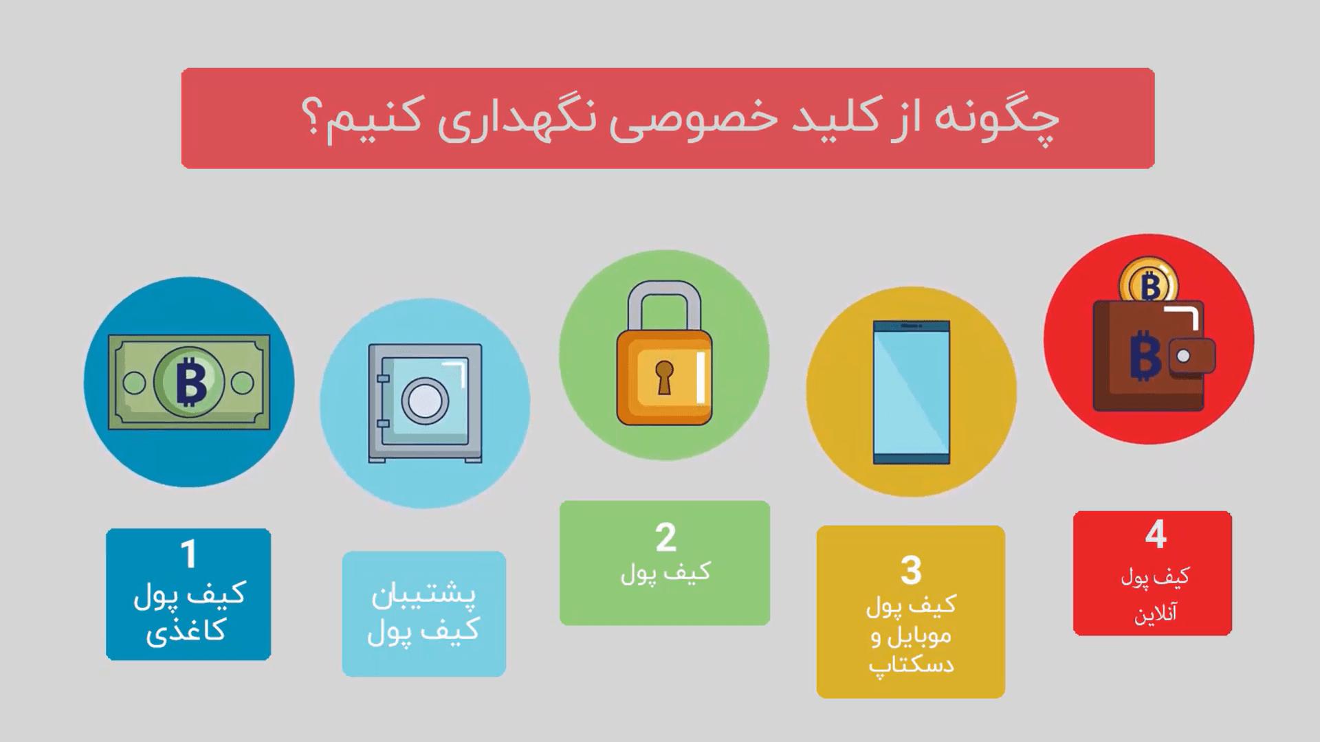 چگونه از کلید خصوصی (PrivateKey) خود محافظت کنیم؟