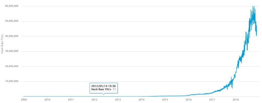 خروج ۶۰۰ هزار ماینر از شبکه بیت کوین در دو هفته گذشته !