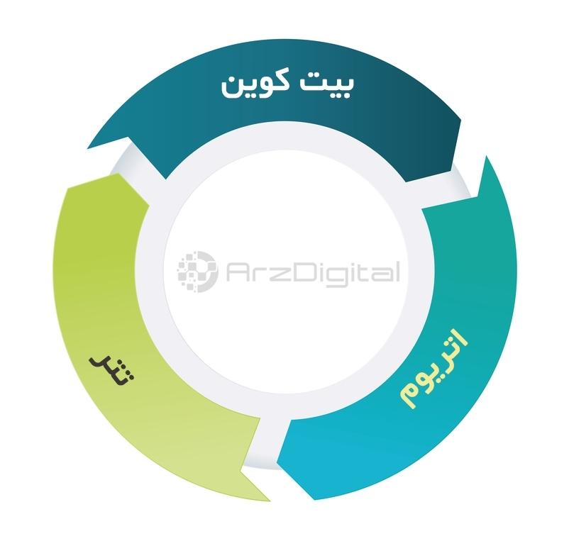 آربیتراژ (arbitrage) در ارزهای دیجیتال چیست؟