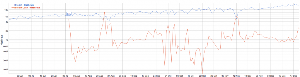 کاهش سختی شبکه بیت کوین در پی هاردفورک بیت کوین کش