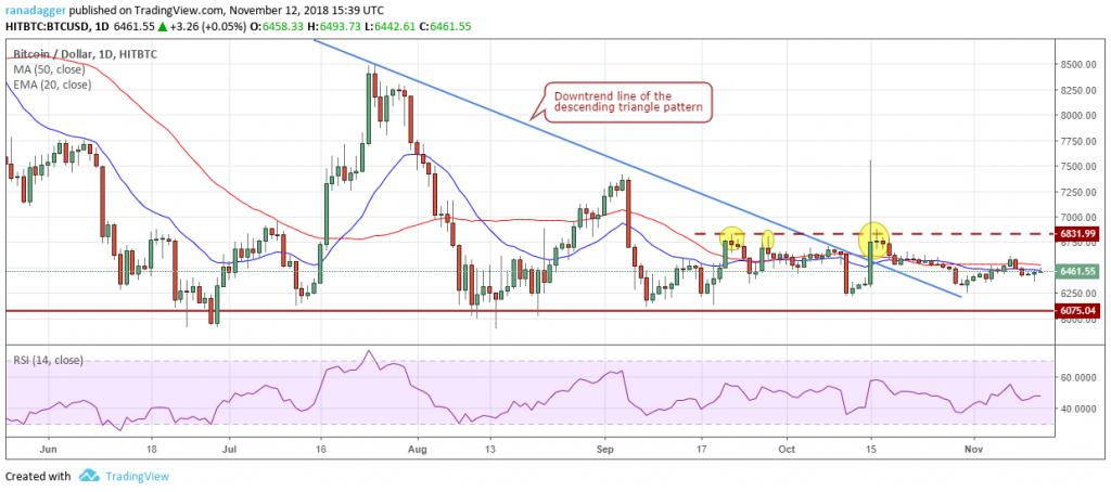 تحلیل تکنیکال هفتگی قیمت بیت کوین 11 دسامبر (20 آذر)