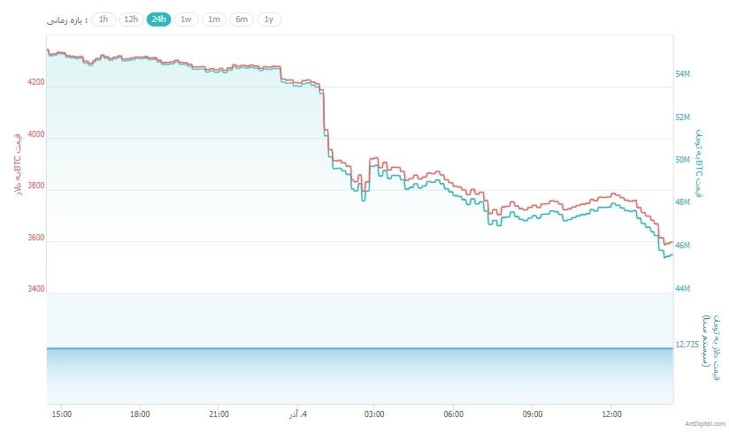 سقوط شدید قیمت بیت کوین به زیر 4,000 دلار برای اولین بار در 14 ماه گذشته !