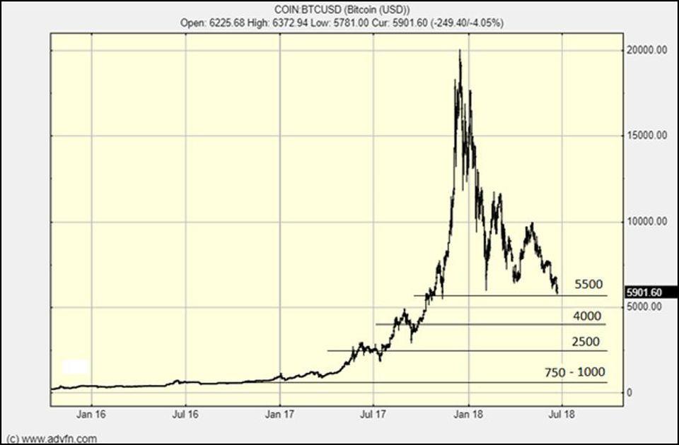 تحلیلگر فوربز: قیمت بیت کوین به 2,500 دلار خواهد رسید !