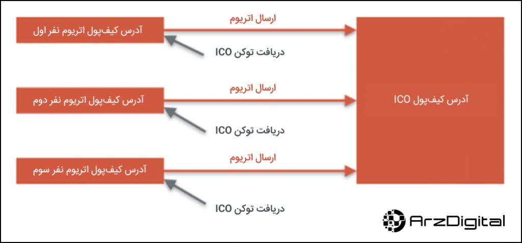 توکن اوراق بهادار (Security Token) چیست؟