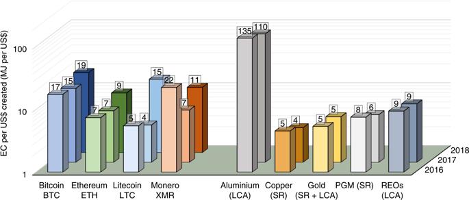 ماینینگ ارزهای دیجیتال، انرژی بیشتری را نسبت به استخراج از معادن مصرف می کند!