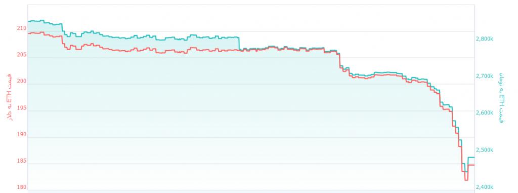 صبر بیت کوین به پایان رسید/ بیت کوین کمترین قیمت 2018 را تجربه کرد